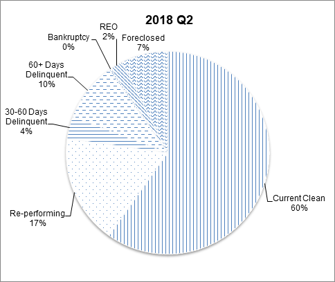 This pie chart shows the percentage of the NGN portfolio that falls under each delinquency status category for Q2 2018.