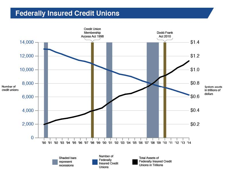 Graph showing the decline in number of federally insured credit unions from 1990 to 2014. Also shows the rise in value of assets of federally insured credit unions over the same time period.