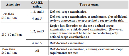 Table depicting Type of FCU Exam by CAMEL Rating and Asset Size