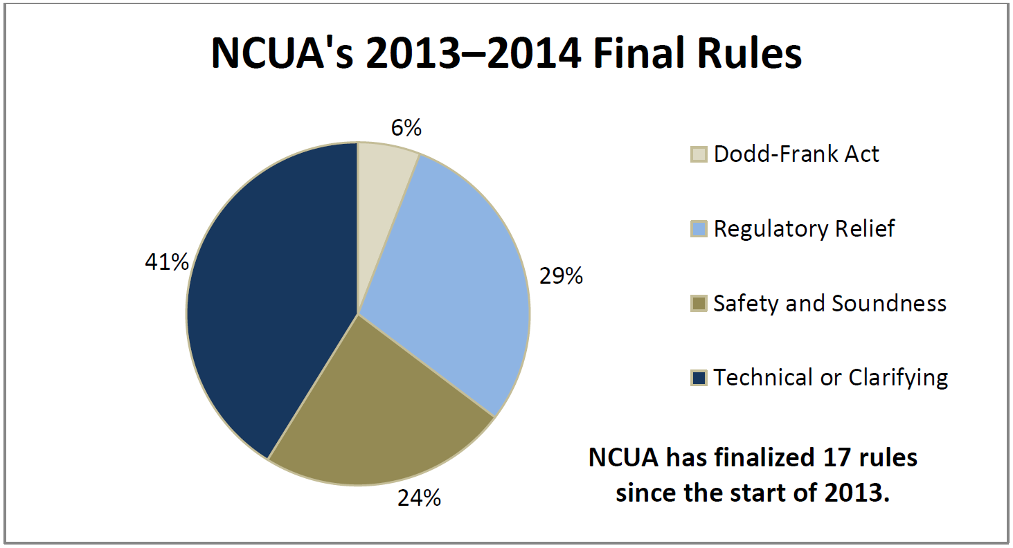 A pie chart showing NCUA's 2013–2014 Final Rules and their percentages. Dodd-Frank Act: 6% Regulatory Relief: 29% Safety and Soundness: 24%  Technical or Clarifying: 41%