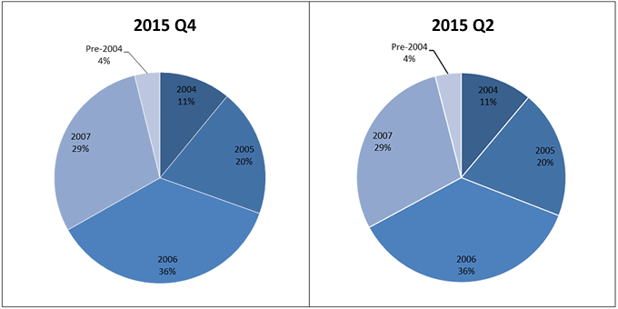 2015 Q4-Q2 Non-Agency RMBS Vintage chart image; At 2015 Q2 - 4% Pre-2004, 11% 2004, 20% 2005, 36% 2006, 29% 2007; At 2015 Q4 - 4% Pre-2004, 11% 2004, 20% 2005, 36% 2006, 29% 2007