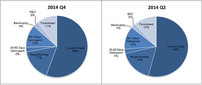 2014 Q4-Q2 Non-Agency RMBS Delinquency Status; At 2014 Q2 - 54% Current Clean, 17% Re-performing, 3% 30-60 Days Delinquent, 12% 60+ Days Delinquent, 0% Bankruptcy, 2% REO, 12% Foreclosed; At 2014 Q4 - 56% Current Clean, 17% Re-performing, 2% 30-60 Days Delinquent, 12% 60+ Days Delinquent, 0% Bankruptcy, 2% REO, 11% Foreclosed.