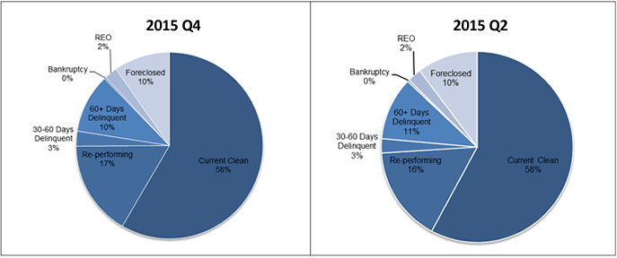 2015 Q4-Q2 Non-Agency RMBS Delinquency Status; At 2015 Q2 - 58% Current Clean, 16% Re-performing, 3% 30-60 Days Delinquent, 11% 60+ Days Delinquent, 2% REO, 10% Foreclosed; At 2015 Q4 - 58% Current Clean, 17% Re-performing, 3% 30-60 Days Delinquent, 10% 60+ Days Delinquent, 0% Bankruptcy, 2% REO, 10% Foreclosed.