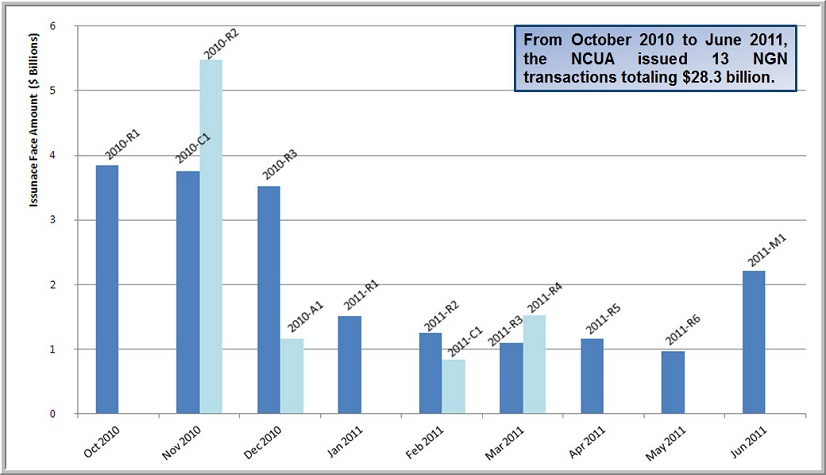 From October 2010 to June 2011, the NCUA issued 13 NGN transactions totaling $28.3 billion.