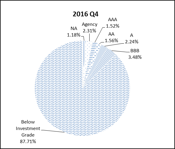 This pie chart shows the percentage of the NGN portfolio that falls under each rating category for Q4 2016.