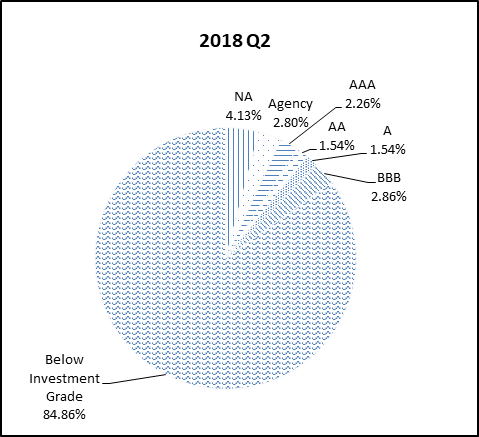 This pie chart shows the percentage of the NGN portfolio that falls under each rating category for Q2 2018.