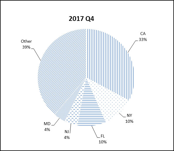 Pie chart for Q4 2017 state concentration history: other 39%; CA 33%; NY 10%; FL 10%; NJ 4%; MD 4 %