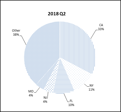 This pie chart shows the percentage of the NGN portfolio that falls under each state category for Q2 2018.