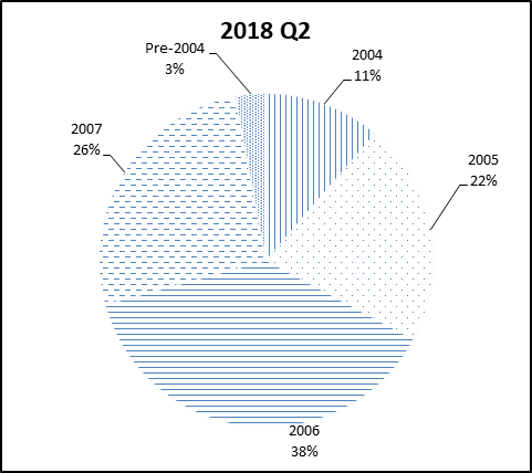 This pie chart show the percentage of the NGN portfolio that falls under each vintage category for Q2 2018.
