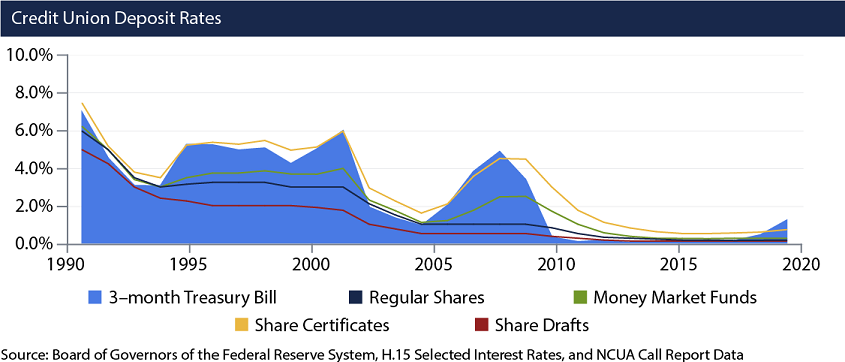 Here we illustrate how rates on a number of products used by credit unions, such as share certificates and money market funds are affected by changes in interest rates. Here we use the 3-month Treasury Bill and rates on credit union regular shares, share drafts or checking accounts, money market funds, and share certificates, which are just like certificates of deposit.