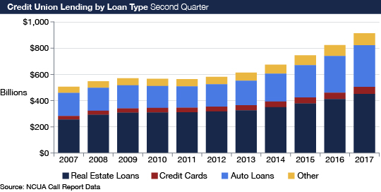 A series of bar graphs show the amount of credit union lending in the following categories: real estate, auto lending, credit cards and other. This data is from NCUA Call Report reports for the second quarter from 2007 to 2017. All data is presented in billions of dollars. In 2007, credit unions made: Real Estate Loans: $255.5 billion, Credit Cards: $26.9 billion, Auto Loans: $176.1 billion, Other: $47.9 billion. In 2008, credit unions made: Real Estate Loans: $292.5 billion, Credit Cards: $30.6 billion, Auto Loans: $174.1 billion, Other: $50.8 billion. In 2009, credit unions made: Real Estate Loans: $308.1 billion, Credit Cards: $32.5 billion, Auto Loans: $176.1 billion, Other: $53.3 billion. In 2010, credit unions made: Real Estate Loans: $309.9 billion, Credit Cards: $34.4 billion, Auto Loans: $167.5 billion, Other: $54.4 billion. In 2011, credit unions made: Real Estate Loans: $310.6 billion, Credit Cards: $35.2 billion, Auto Loans: $163.1 billion, Other: $55.0 billion. In 2012, credit unions made: Real Estate Loans: $316.9 billion, Credit Cards: $36.9 billion, Auto Loans: $171.0 billion, Other: $57.0 billion. In 2013, credit unions made: Real Estate Loans: $325.0 billion, Credit Cards: $39.6 billion, Auto Loans: $187.6 billion, Other: $61.4 billion. In 2014, credit unions made: Real Estate Loans: $349.8 billion, Credit Cards: $42.9 billion, Auto Loans: $213.0 billion, Other: $68.2 billion. In 2015, credit unions made: Real Estate Loans: $378.4 billion, Credit Cards: $45.8 billion, Auto Loans: $245.8 billion, Other: $75.2 billion. In 2016, credit unions made: Real Estate Loans: $411.2 billion, Credit Cards: $49.1 billion, Auto Loans: $280.2 billion, Other: $82.9 billion. In 2017, credit unions made: Real Estate Loans: $451.0 billion, Credit Cards: $53.1 billion, Auto Loans: $318.2 billion, Other: $90.7 billion.