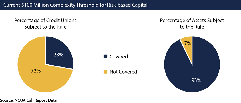 In this graphic, two pie graphs illustrate the percentage of federally insured credit unions and the percentage of assets that are covered under the NCUA's risk-based capital rule that was approved by the NCUA Board in 2015. The source for this information is the NCUA's Call Report data. Only credit unions with more than $100 million in assets are considered as complex credit unions for risk-based capital purposes. This is the threshold that determines if a credit union must comply the rule. Under the current threshold of $100 million that defines a complex credit union for risk-based capital purposes, 72 percent of credit unions are not covered under the rule and 28 percent are. With this threshold, 93 percent of the system's assets are covered by the risk-based capital rule, while 7 percent are not.