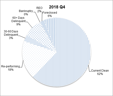 This pie chart shows the percentage of the NGN portfolio that falls under each delinquency status category for Q4 2018.