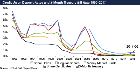 Here is a series of line graphs showing credit union deposit interest rates in five categories and their trends. This includes interest rates on regular shares, money market funds, one-year share certificates, share drafts and 3-month Treasury bills. This data shows the rates in each category at end of the fourth quarter from 1990 to 2016. Data for second quarter of 2017 are also included because it is the most recent data available in 2017. The source for this data is NCUA Call Reports. All data is presented in percents. In 1990: Rate on regular shares 6.0 percent, Rate on money market funds 6.3 percent, Rate on 1yr share certificates 7.5 percent, Rate on share drafts 5.0 percent, 3-month Treasury bill 7.0 percent. In 1991: Rate on regular shares 5.0 percent, Rate on money market funds 5.3 percent, Rate on 1yr share certificates 5.2 percent, Rate on share drafts 4.3 percent, 3-month Treasury bill 4.5 percent. In 1992: Rate on regular shares 3.5 percent, Rate on money market funds 3.4 percent, Rate on 1yr share certificates 3.8 percent, Rate on share drafts 3.0 percent, 3-month Treasury bill 3.1 percent. In 1993: Rate on regular shares 3.0 percent, Rate on money market funds 3.0 percent, Rate on 1yr share certificates 3.5 percent, Rate on share drafts 2.4 percent, 3-month Treasury bill 3.1 percent. In 1994: Rate on regular shares 3.2 percent, Rate on money market funds 3.5 percent, Rate on 1yr share certificates 5.3 percent, Rate on share drafts 2.3 percent, 3-month Treasury bill 5.3 percent. In 1995: Rate on regular shares 3.3 percent, Rate on money market funds 3.8 percent, Rate on 1yr share certificates 5.4 percent, Rate on share drafts 2.0 percent, 3-month Treasury bill 5.3 percent. In 1996: Rate on regular shares 3.3 percent, Rate on money market funds 3.8 percent, Rate on 1yr share certificates 5.3 percent, Rate on share drafts 2.0 percent, 3-month Treasury bill 5.0 percent. In 1997: Rate on regular shares 3.3 percent, Rate on money market funds 3.9 percent, Rate on 1yr share certificates 5.5 percent, Rate on share drafts 2.0 percent, 3-month Treasury bill 5.1 percent. In 1998: Rate on regular shares 3.0 percent, Rate on money market funds 3.7 percent, Rate on 1yr share certificates 5.0 percent, Rate on share drafts 2.0 percent, 3-month Treasury bill 4.3 percent. In 1999: Rate on regular shares 3.0 percent, Rate on money market funds 3.7 percent, Rate on 1yr share certificates 5.2 percent, Rate on share drafts 1.9 percent, 3-month Treasury bill 5.0 percent. In 2000: Rate on regular shares 3.0 percent, Rate on money market funds 4.0 percent, Rate on 1yr share certificates 6.0 percent, Rate on share drafts 1.8 percent, 3-month Treasury bill 6.0 percent. In 2001: Rate on regular shares 2.1 percent, Rate on money market funds 2.3 percent, Rate on 1yr share certificates 3.0 percent, Rate on share drafts 1.0 percent, 3-month Treasury bill 1.9 percent. In 2002: Rate on regular shares 1.5 percent, Rate on money market funds 1.7 percent, Rate on 1yr share certificates 2.3 percent, Rate on share drafts 0.8 percent, 3-month Treasury bill 1.3 percent. In 2003: Rate on regular shares 1.0 percent, Rate on money market funds 1.1 percent, Rate on 1yr share certificates 1.6 percent, Rate on share drafts 0.5 percent, 3-month Treasury bill 0.9 percent. In 2004: Rate on regular shares 1.0 percent, Rate on money market funds 1.2 percent, Rate on 1yr share certificates 2.1 percent, Rate on share drafts 0.5 percent, 3-month Treasury bill 2.0 percent. In 2005: Rate on regular shares 1.0 percent, Rate on money market funds 1.8 percent, Rate on 1yr share certificates 3.6 percent, Rate on share drafts 0.5 percent, 3-month Treasury bill 3.8 percent. In 2006: Rate on regular shares 1.0 percent, Rate on money market funds 2.5 percent, Rate on 1yr share certificates 4.5 percent, Rate on share drafts 0.5 percent, 3-month Treasury bill 4.9 percent. In 2007: Rate on regular shares 1.0 percent, Rate on money market funds 2.5 percent, Rate on 1yr share certificates 4.5 percent, Rate on share drafts 0.5 percent, 3-month Treasury bill 3.4 percent. In 2008: Rate on regular shares 0.8 percent, Rate on money market funds 1.7 percent, Rate on 1yr share certificates 3.0 percent, Rate on share drafts 0.4 percent, 3-month Treasury bill 0.3 percent. In 2009: Rate on regular shares 0.5 percent, Rate on money market funds 1.0 percent, Rate on 1yr share certificates 1.8 percent, Rate on share drafts 0.3 percent, 3-month Treasury bill 0.1 percent. In 2010: Rate on regular shares 0.3 percent, Rate on money market funds 0.5 percent, Rate on 1yr share certificates 1.1 percent, Rate on share drafts 0.2 percent, 3-month Treasury bill 0.1 percent. In 2011: Rate on regular shares 0.3 percent, Rate on money market funds 0.4 percent, Rate on 1yr share certificates 0.8 percent, Rate on share drafts 0.1 percent, 3-month Treasury bill 0.0 percent. In 2012: Rate on regular shares 0.2 percent, Rate on money market funds 0.3 percent, Rate on 1yr share certificates 0.6 percent, Rate on share drafts 0.1 percent, 3-month Treasury bill 0.1 percent. In 2013: Rate on regular shares 0.2 percent, Rate on money market funds 0.2 percent, Rate on 1yr share certificates 0.5 percent, Rate on share drafts 0.1 percent, 3-month Treasury bill 0.0 percent. In 2014: Rate on regular shares 0.2 percent, Rate on money market funds 0.2 percent, Rate on 1yr share certificates 0.5 percent, Rate on share drafts 0.1 percent, 3-month Treasury bill 0.0 percent. In 2015: Rate on regular shares 0.1 percent, Rate on money market funds 0.3 percent, Rate on 1yr share certificates 0.5 percent, Rate on share drafts 0.1 percent, 3-month Treasury bill 0.1 percent. In 2016: Rate on regular shares 0.1 percent, Rate on money market funds 0.3 percent, Rate on 1yr share certificates 0.6 percent, Rate on share drafts 0.1 percent, 3-month Treasury bill 0.4 percent. In the second quarter of 2017: Rate on regular shares 0.2 percent, Rate on money market funds 0.3 percent, Rate on 1yr share certificates 0.6 percent, Rate on share drafts 0.1 percent, 3-month Treasury bill 0.9 percent.