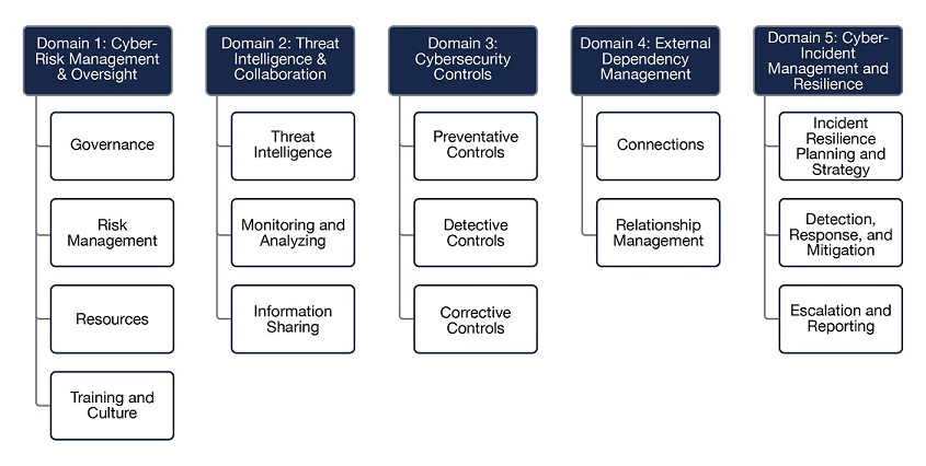This image shows the five domain areas of cybersecurity maturity that are part of NCUA's Automated Cybersecurity Examination Tool and their associated assessment areas. The first domain is Cyber Risk Management and Oversight. It's assessment areas are: Governance, risk management, resources and training and culture. The second is Threat Intelligence and Collaboration. Its assessment areas are Threat intelligence, monitoring and analyzing and information sharing. The third domain is cybersecurity controls. Its assessment areas are Preventative controls, detective controls and corrective controls. The fourth domain is External dependency management. Its assessment areas are connections and relationship management. The fifth and final domain is cyber incident management and resilience. It's assessment areas are incident resilience planning and strategy; detection, response, and mitigation; and escalation and reporting.