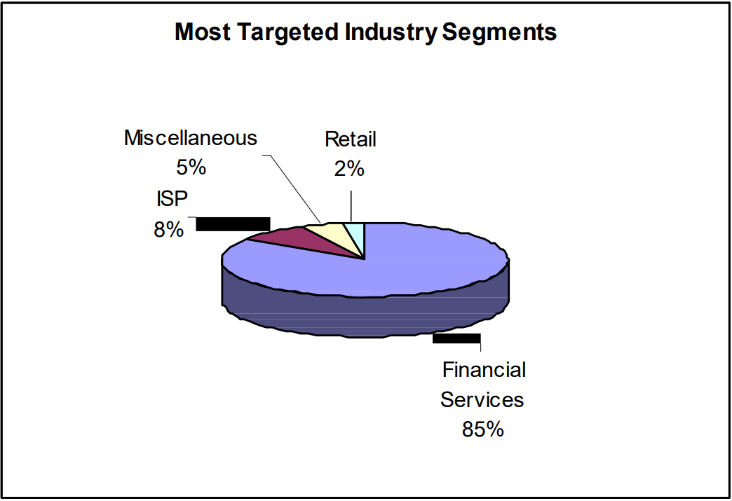 Most Targeted Industry Segments (read below)