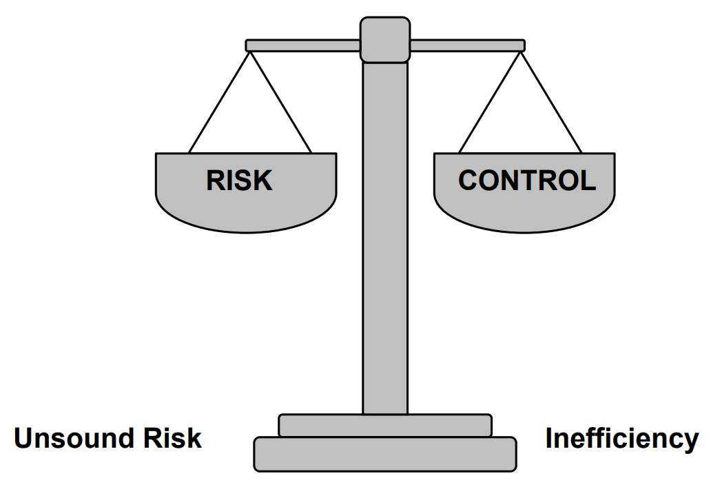 Figure: Balance saying Risk, Unsound Risk, Control and Inefficiency