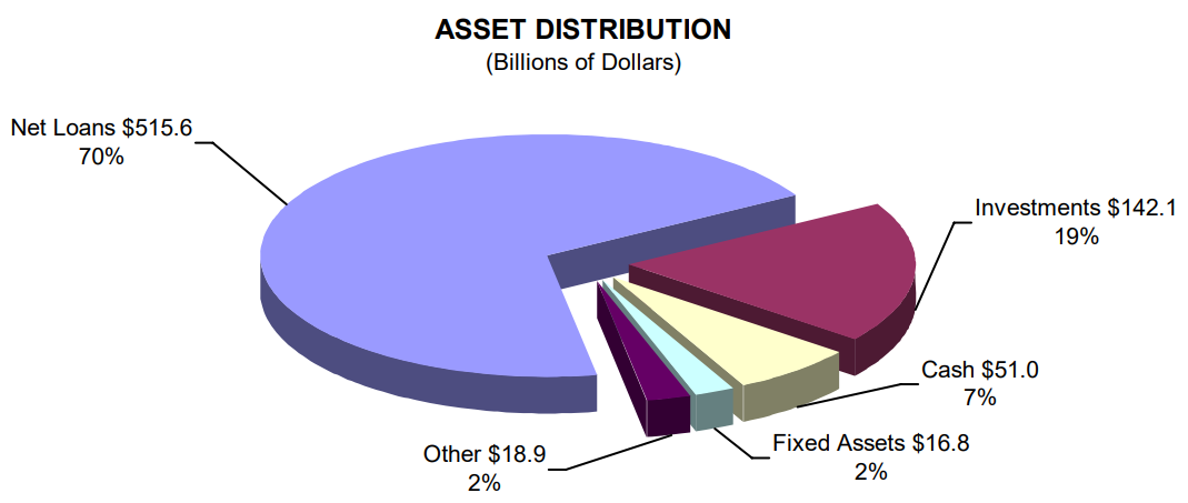 Asset Distribution - read alternative text below