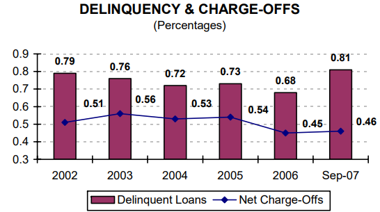 Delinquency & Charge-Offs (Percentages) - read alternative text below