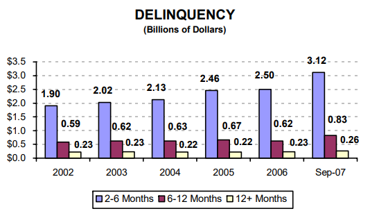 Delinquency (Billions of Dollars) - read alternative text below