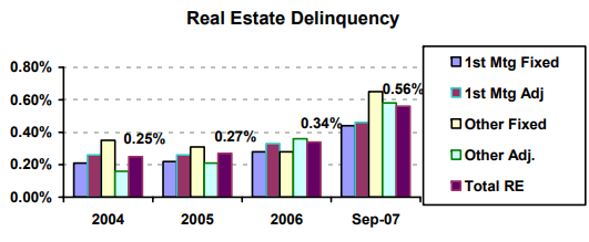 Real Estate Delinquency - read alternative text below