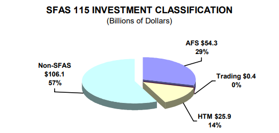SFAS 115 Investment Classification (Billions of Dollars) - read alternative text below