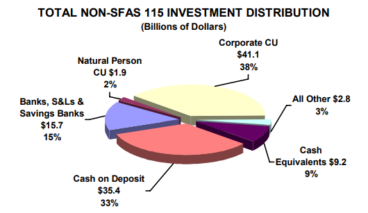 Total Non-SFAS 115 Investment Distribution - read alternative text below