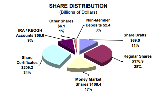 Share Distribution (Billions of Dollars) - read alternative text below
