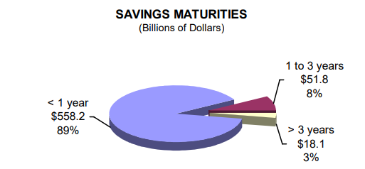 Savings Maturities (Billions of Dollars) - read alternative text below