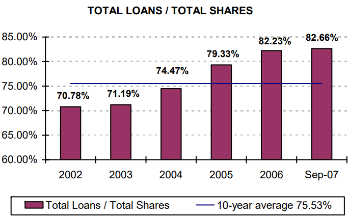 Total Loans / Total Shares - read alternative text below