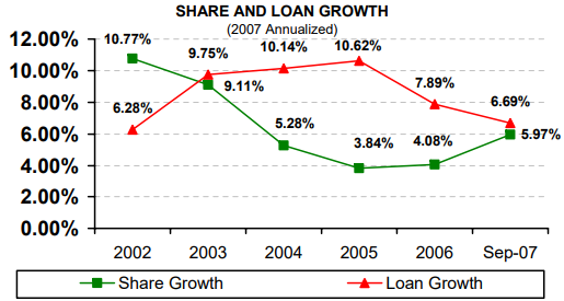 Share and Loan Growth (2007 Annualized) - read alternative text below