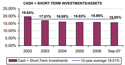Cash + Short-term Investments/Assets - read alternative text below
