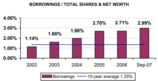 Borrowings / Total Shares & Net Worth - read alternative text below