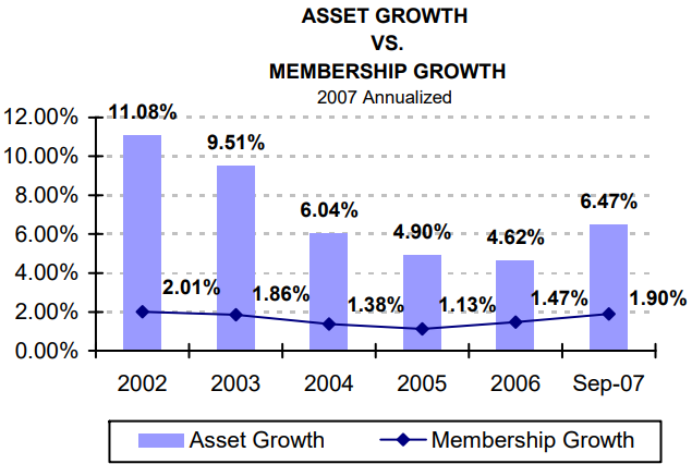 Asset Growth vs. Membership Growth - read alternative text below