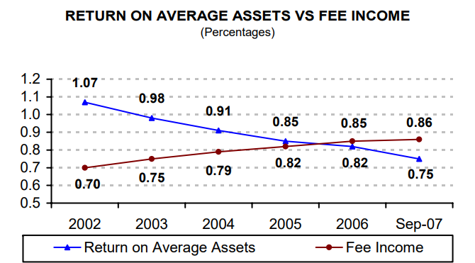 Return on Average Assets vs. Fee Income (Percentages) - read alternative text below