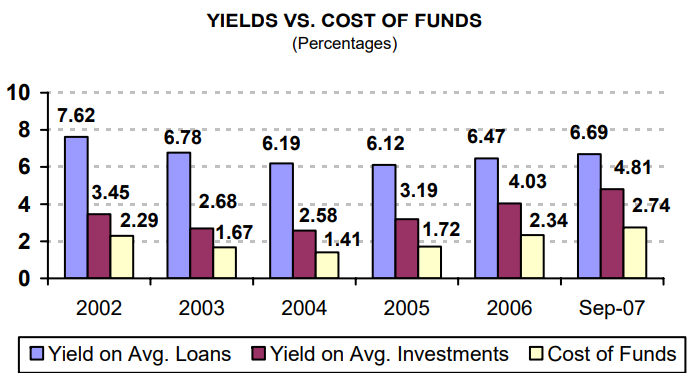 Yield Vs. Cost of Funds (percentages) - read alternative text below