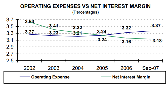 Operating Expenses Vs. Net Interest Margin - read alternative text below