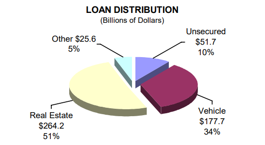 Loan Distribution (Billions of Dollars) - read alternative text below