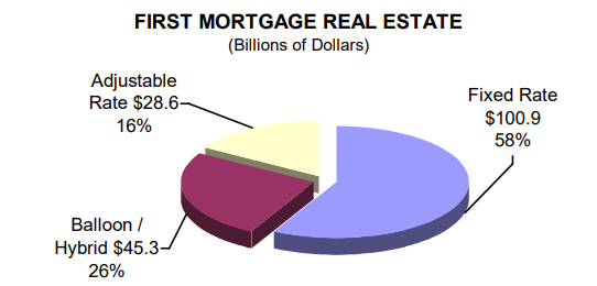First Mortgage Real Estate (Billions of Dollars) - read alternative text below