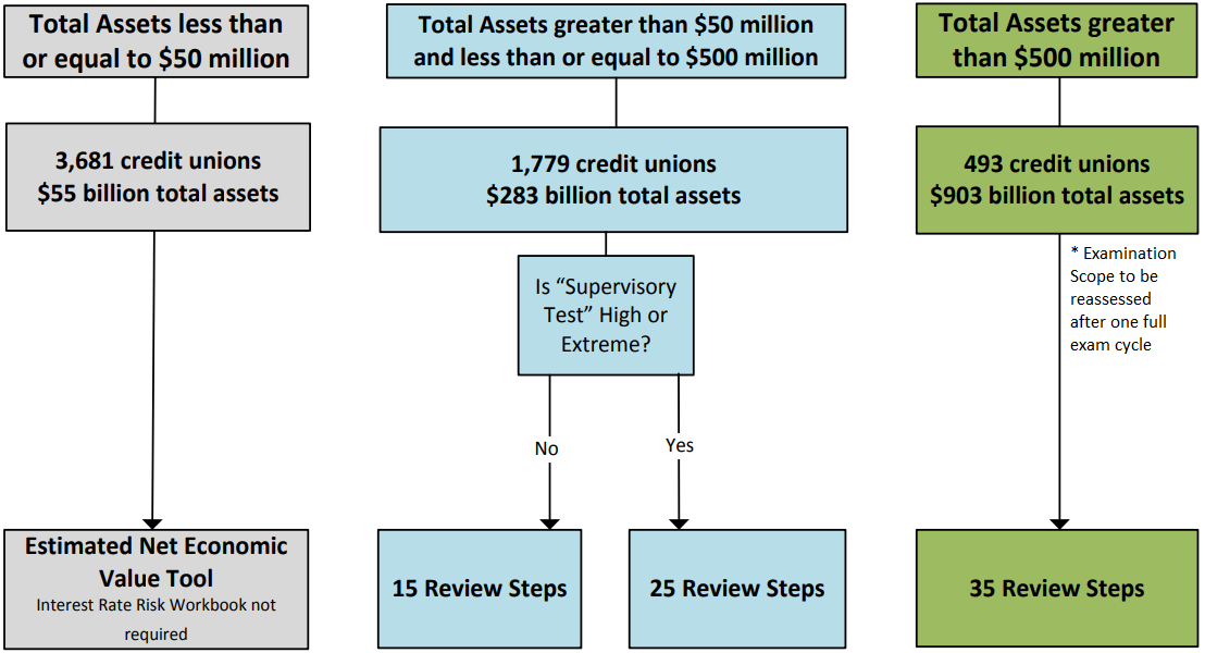 Diagram determining the number of review steps in the Interest Rate Risk Workbook. Read alternative text below.