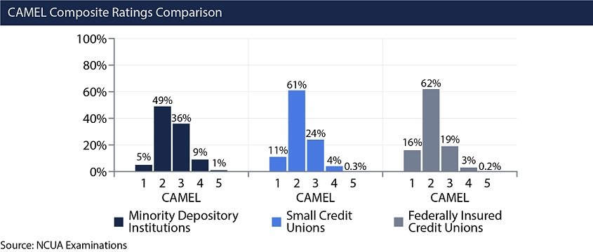 Chart comparing CAMEL Composite ratings for MDIs, small credit unions, and all federally insured credit unions. CAMEL rating 1: MDIs=5 percent; Small credit unions=11 percent; all credit unions=16 percent. CAMEL rating 2: MDIs=49 percent; small credit unions=61 percent; all credit unions=62 percent. CAMEL rating 3: MDIs=36 percent; small credit unions=24 percent; all credit unions=19 percent. CAMEL rating 4: MDIs=9 percent; small credit unions=4 percent; all credit unions=3 percent. CAMEL rating 5: MDIs=1 percent; small credit unions=0.3 percent; all credit unions=0.2 percent.