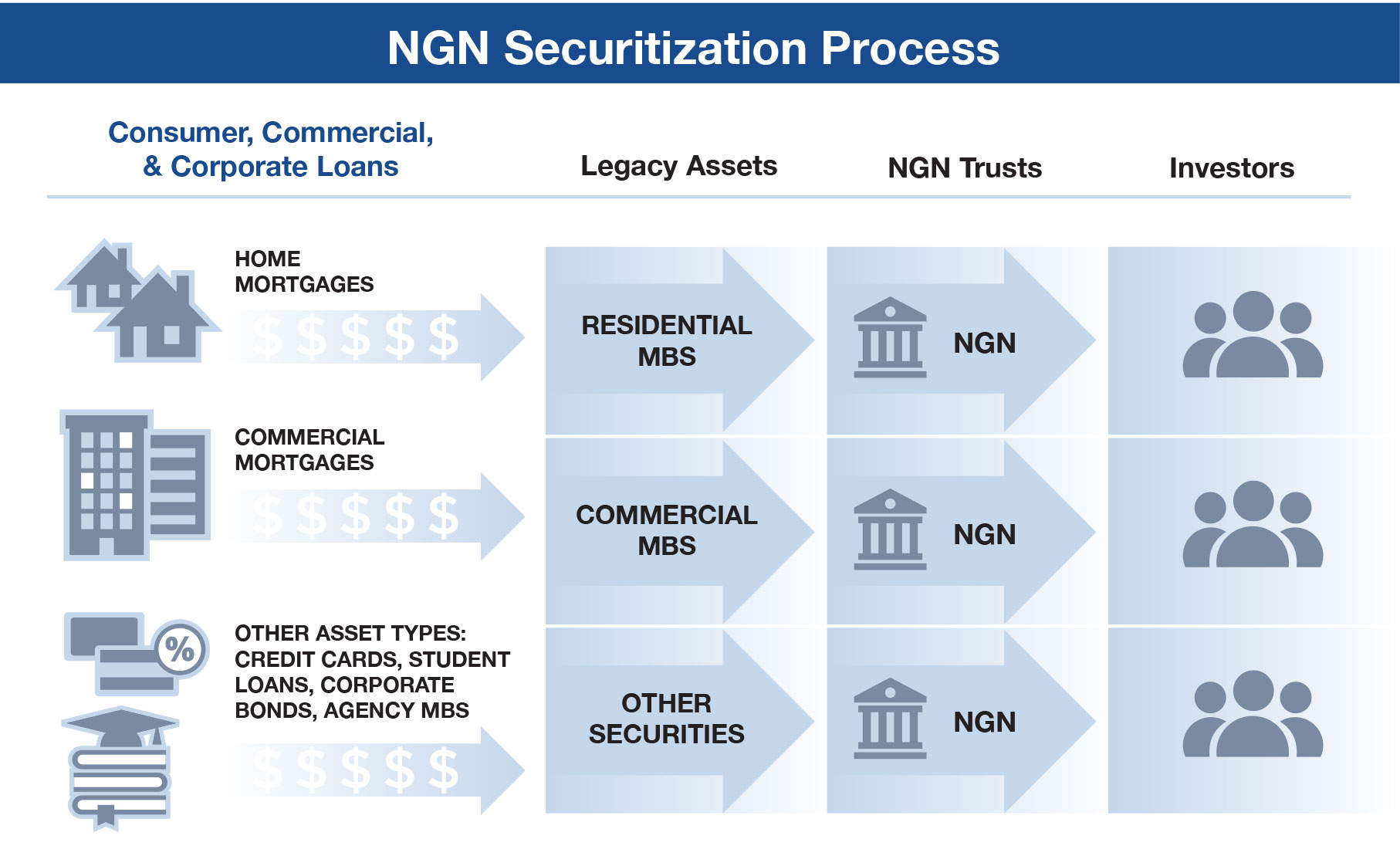 NGN Securitization Process