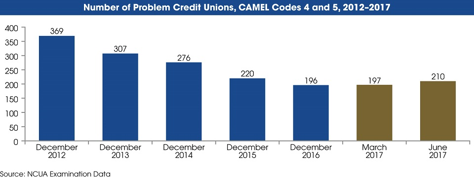 In a graph, we show the number of problem credit unions, which are credit unions with a composite CAMEL rating of four or five, from year-end 2012 to June 2017. The source of this information is NCUA's examination data. At the end of 2012, there were 369 problem credit unions. At the end of 2013, there were 307 problem credit unions. At the end of 2014, there were 276 problem credit unions. At the end of 2015, there were 220 problem credit unions. At the end of 2016, there were 196. In March 2017, there were 197 and in June 2017 there were 2010 problem credit unions.