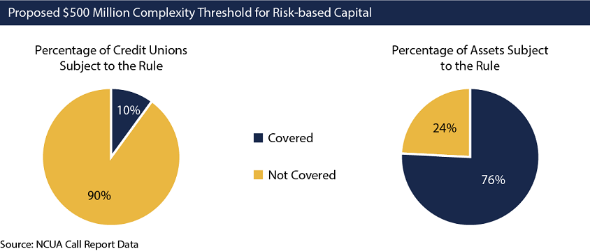 In this graphic, two pie graphs illustrate the percentage of federally insured credit unions and the percentage of assets that would be covered under the proposed $500 million threshold that would define a complex credit union for risk-based capital purposes. Under the proposed $500 million threshold 90 percent of all credit unions would not be covered the rule, only 10 percent would be. Also, 76 percent of the system's total assets would be subject to the rule. Twenty-four percent of the systems assets would not be covered under the proposed rule.
