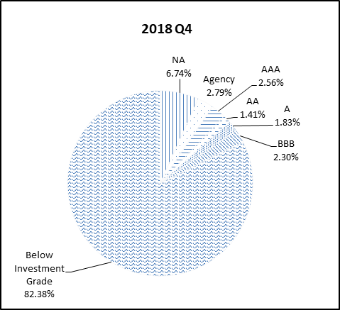 This pie chart shows the percentage of the NGN portfolio that falls under each rating category for Q4 2018.