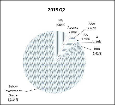 This pie chart shows the percentage of the NGN portfolio that falls under each rating category for Q2 2019.