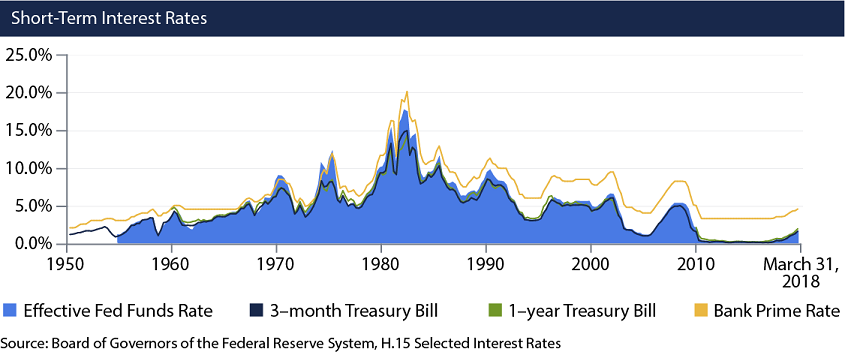Here we show in a line graph, of several short-term interest rates to illustrate how short-term rates change over time from the 1950s until March 31, 2018.