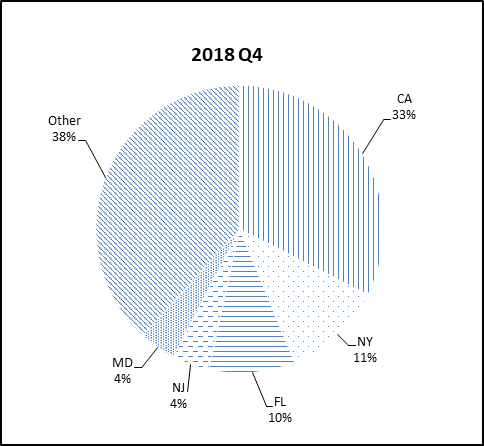 This pie chart shows the percentage of the NGN portfolio that falls under each state category for Q4 2018.