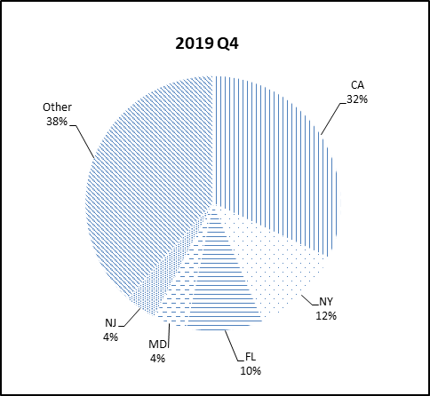 This pie chart shows the percentage of the NGN portfolio that falls under each state category for Q4 2019.