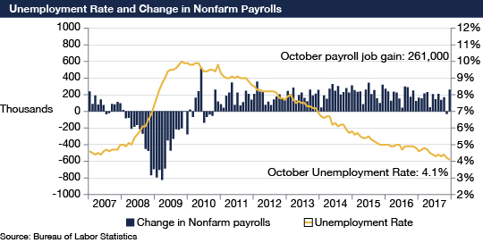 This graph shows the changes in the unemployment rate in a line graph that's overlaid on a series of bar graphs showing the number of nonfarm payroll jobs added or subtracted to the economy on a monthly basis from December 2007 until October 2017. The source of data presented is the Bureau of Labor Statistics. Over the last five years, the unemployment rate has continued to decline, as more jobs have been added to the economy. In October 2017, the economy added 261,000 jobs and the unemployment rate declined to 4.1 percent, the lowest level since 2007.
